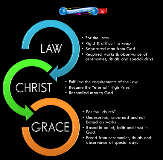 image of law to grace